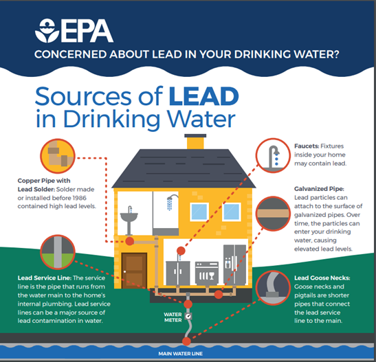 Learn more about your Drinking Water